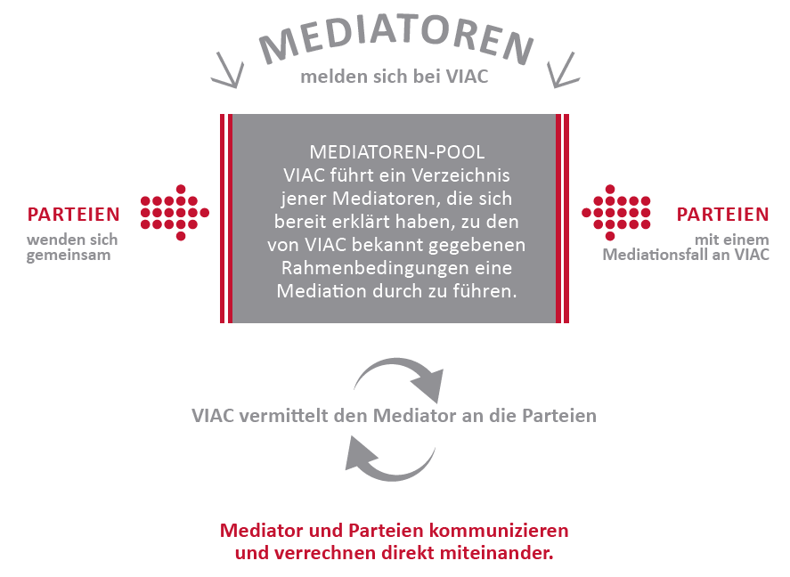 VIAC Mediations Initiative