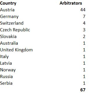 Country of Origin of the Arbitrators 2018