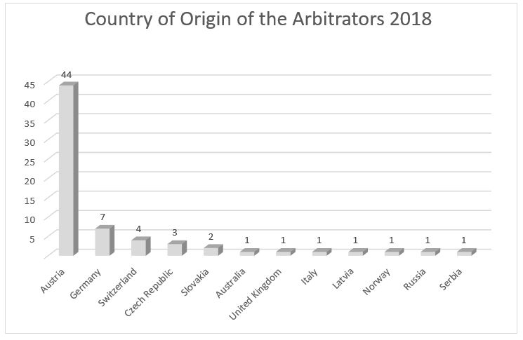 Country of Origin of the Arbitrators 2018 Diagramm