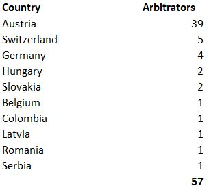 Country of Origin of the Arbitrators 2019