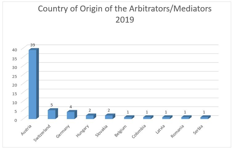 Country of Origin of the Arbitrators 2019 Diagramm