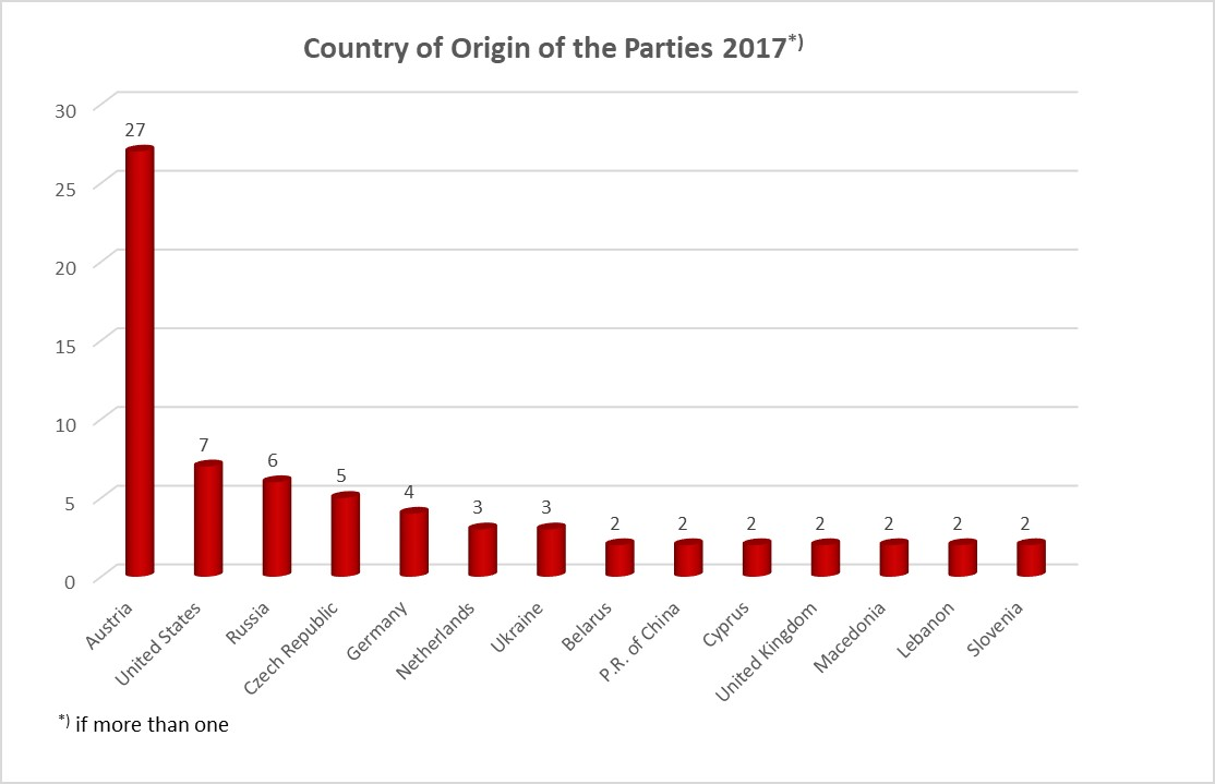 Country of Origin of the Parties 2017