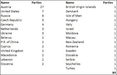 Country of Origin of the Parties 2017 Text