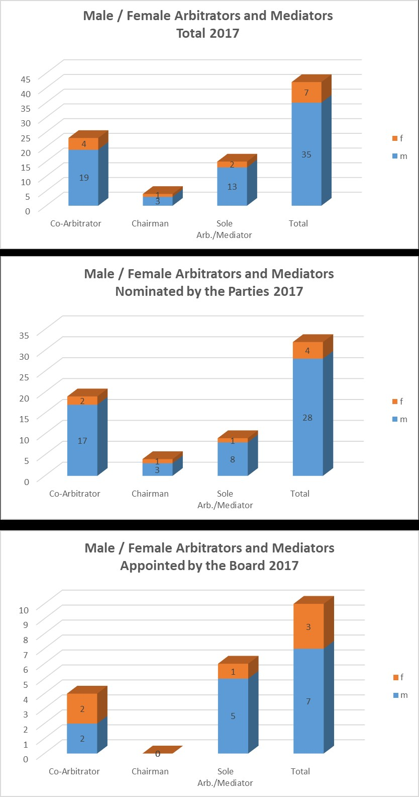 Gender Ratio 2017