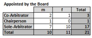Male Female Arbitrators Appointed by the Board 2018
