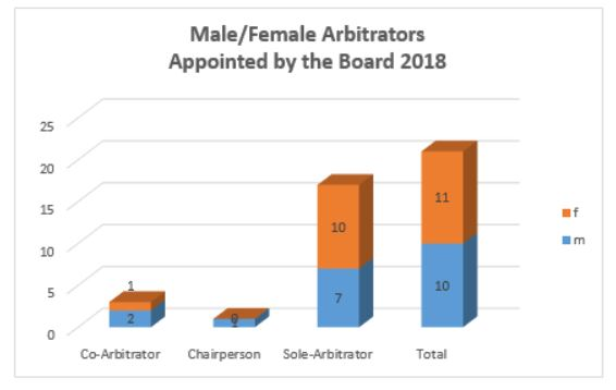Male Female Arbitrators Appointed by the Board 2018 Diagramm