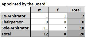 Male Female Arbitrators Appointed by the Board 2019