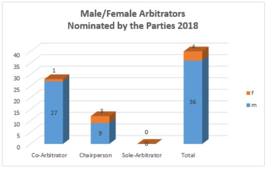 Male Female Arbitrators Nominated by the Parties 2018 Diagramm