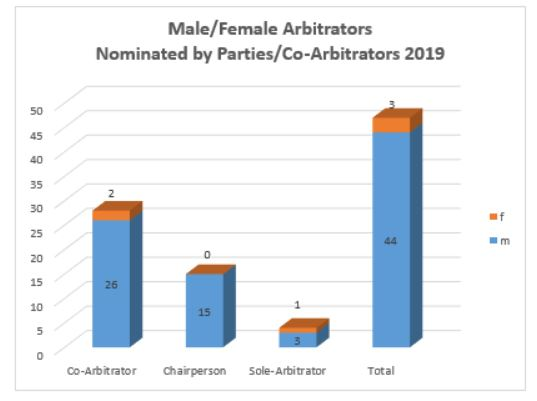 Male Female Arbitrators Nominated by the Parties 2019 Diagramm