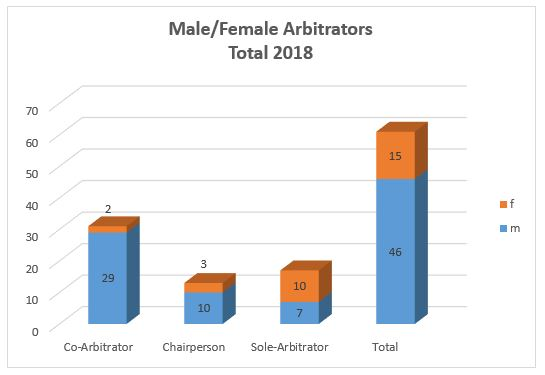 Male Female Arbitrators Total 2018 Diagramm