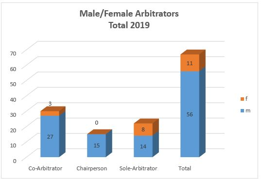 Male Female Arbitrators Total 2019 Diagramm