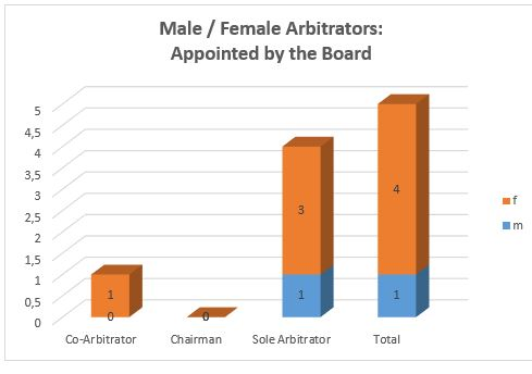 Mf appointed arbitrators 2015