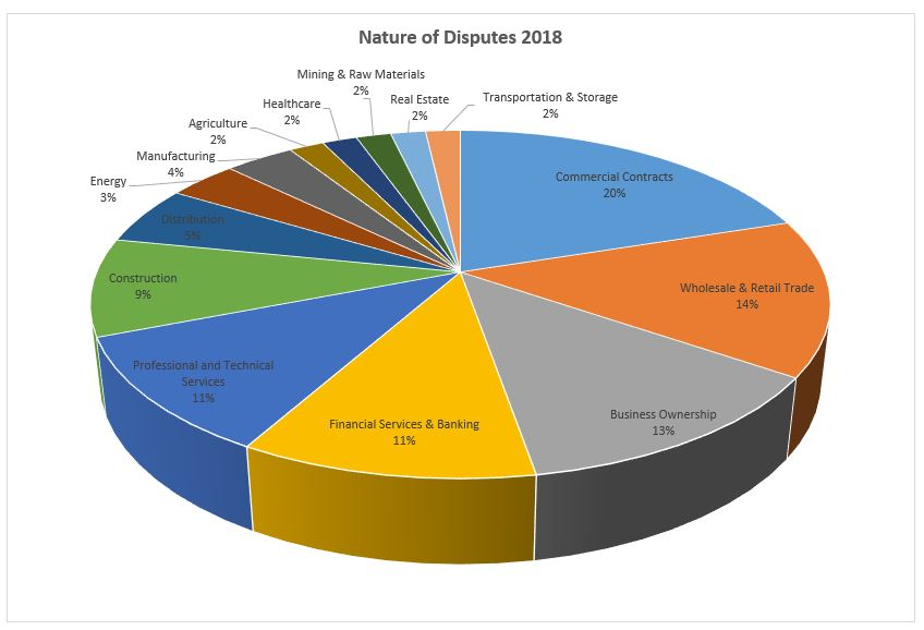Nature of Disputes 2018 Diagramm