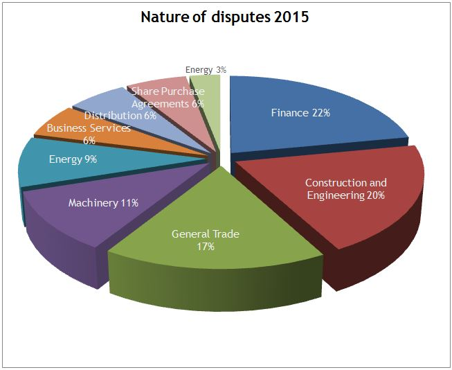 Nature of disputes 2015
