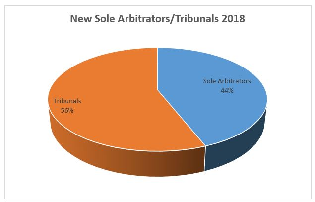 New Sole Arbitrators Tribunals 2018