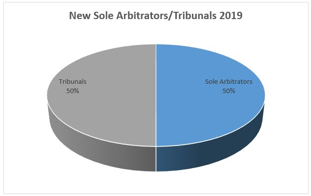 New Sole Arbitrators Tribunals 2019