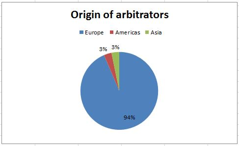 Origin of arbitrators 2014x