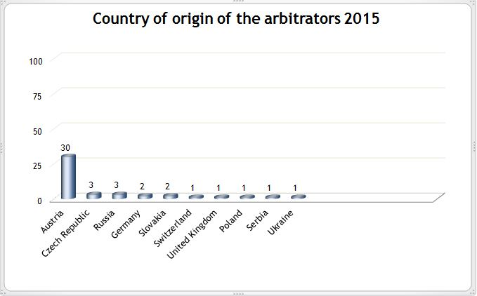 Origin of arbitrators 2015