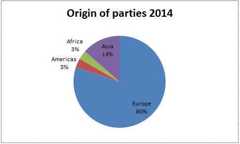 Origin of parties 2014x