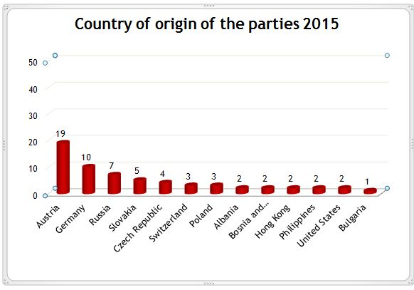 Origin of parties 2015