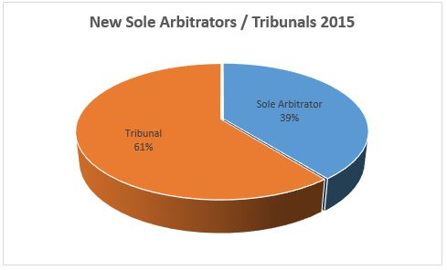 Sole Arb Tribunals 2015