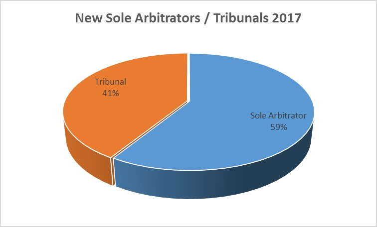 Sole Arbitrator Tribunals 2017